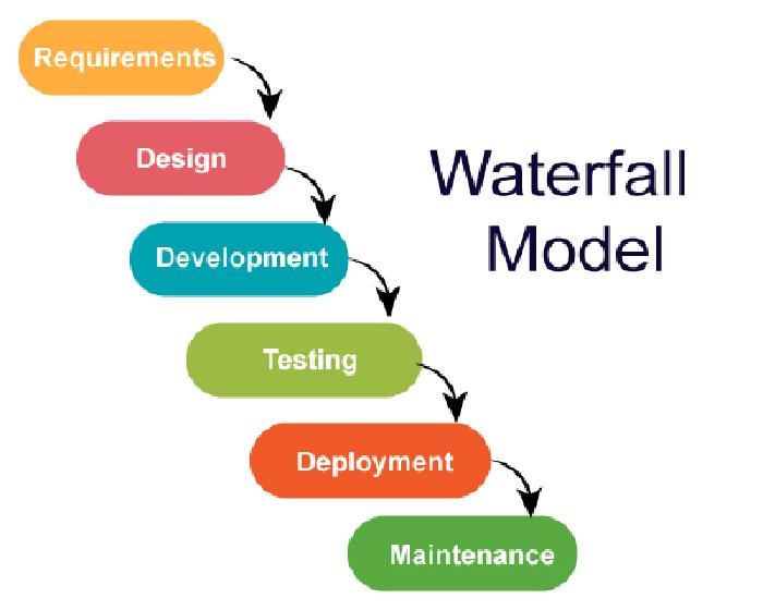 Mô hình Waterfall là gì? Khi nào sử dụng Waterfall?