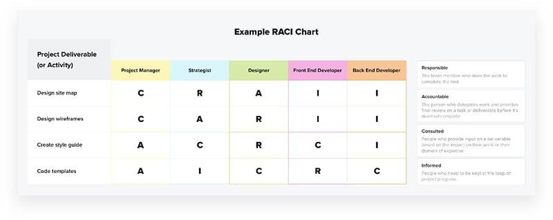 RACI charts